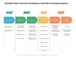 Quarterly SaaS Customer And Business Operation Tracking Roadmap