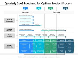 Quarterly SaaS Roadmap For Optimal Product Process