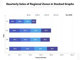 Quarterly Sales Of Regional Zones In Stacked Graphs