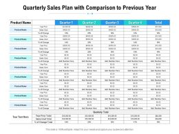 Quarterly Sales Plan With Comparison To Previous Year