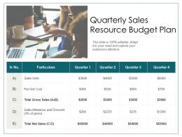 Quarterly Sales Resource Budget Plan
