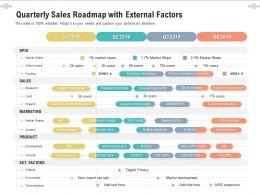 Quarterly Sales Roadmap With External Factors