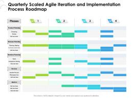 Quarterly Scaled Agile Iteration And Implementation Process Roadmap