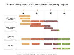 Quarterly Security Awareness Roadmap With Various Training Programs