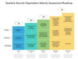 Quarterly Security Organization Maturity Assessment Roadmap