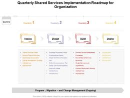 Quarterly Shared Services Implementation Roadmap For Organization