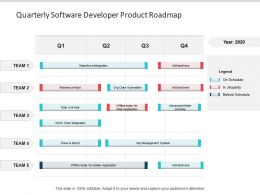 Quarterly Software Developer Product Roadmap