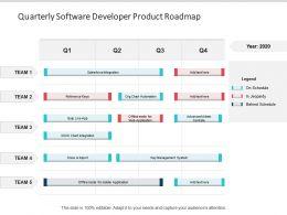 Quarterly Software Developer Product Roadmap