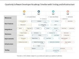 Quarterly Software Developer Roadmap Timeline With Testing And Infrastructure