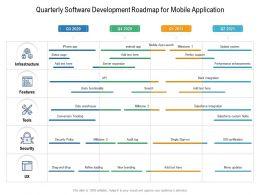 Quarterly Software Development Roadmap For Mobile Application