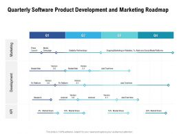 Quarterly Software Product Development And Marketing Roadmap