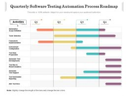 Quarterly Software Testing Automation Process Roadmap