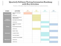 Quarterly Software Testing Automation Roadmap With Key Activities
