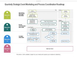 Quarterly Strategic Event Marketing And Process Coordination Roadmap