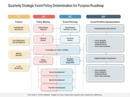 Quarterly Strategic Event Policy Determination For Purpose Roadmap