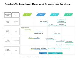Quarterly Strategic Project Teamwork Management Roadmap