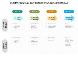 Quarterly Strategic Raw Material Procurement Roadmap