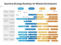 Quarterly Strategy Roadmap For Website Development