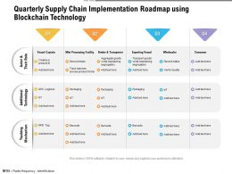 Quarterly Supply Chain Implementation Roadmap Using Blockchain Technology
