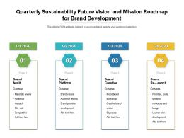 Quarterly Sustainability Future Vision And Mission Roadmap For Brand Development