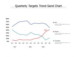 Quarterly Targets Trend Sand Chart