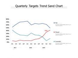 Quarterly Targets Trend Sand Chart
