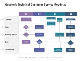 Quarterly Technical Customer Service Roadmap