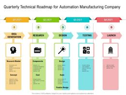 Quarterly Technical Roadmap For Automation Manufacturing Company