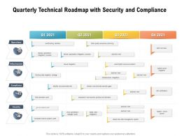 Quarterly Technical Roadmap With Security And Compliance
