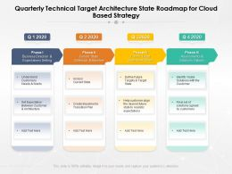 Quarterly Technical Target Architecture State Roadmap For Cloud Based Strategy