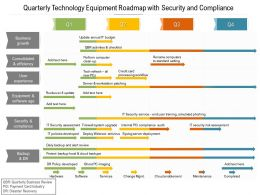 Quarterly Technology Equipment Roadmap With Security And Compliance