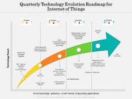 Quarterly Technology Evolution Roadmap For Internet Of Things