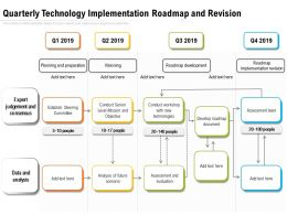 Quarterly Technology Implementation Roadmap And Revision