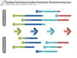 Quarterly Technology Innovation Roadmap For Development Approach