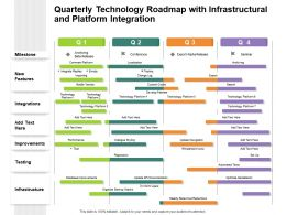Quarterly Technology Roadmap With Infrastructural And Platform Integration