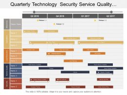 Quarterly Technology Security Service Quality Operations Timeline