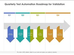 Quarterly Test Automation Roadmap For Validation