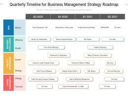 Quarterly Timeline For Business Management Strategy Roadmap