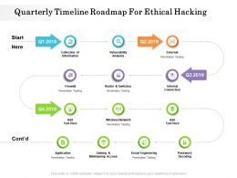 Quarterly Timeline Roadmap For Ethical Hacking