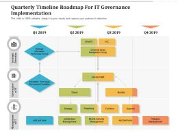 Quarterly Timeline Roadmap For IT Governance Implementation