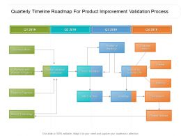 Quarterly Timeline Roadmap For Product Improvement Validation Process