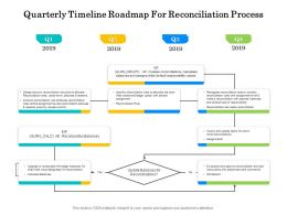 Quarterly Timeline Roadmap For Reconciliation Process