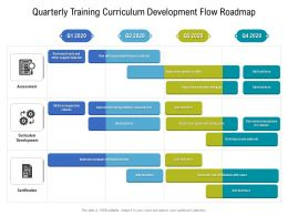 Quarterly Training Curriculum Development Flow Roadmap
