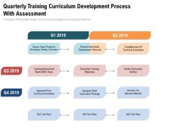Quarterly Training Curriculum Development Process With Assessment