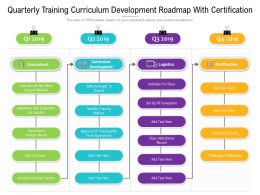 Quarterly Training Curriculum Development Roadmap With Certification