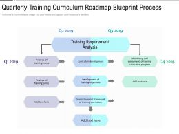 Quarterly Training Curriculum Roadmap Blueprint Process