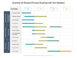 Quarterly UX Research Process Roadmap With Test Validation