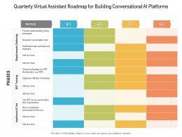 Quarterly Virtual Assistant Roadmap For Building Conversational AI Platforms
