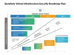 Quarterly Virtual Infrastructure Security Roadmap Plan