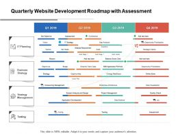 Quarterly Website Development Roadmap With Assessment